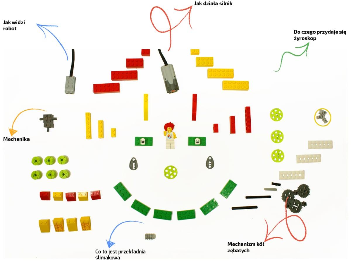 Robotyka lego dla dzieci z 3 klasy